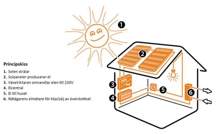 Solceller villa bidrag